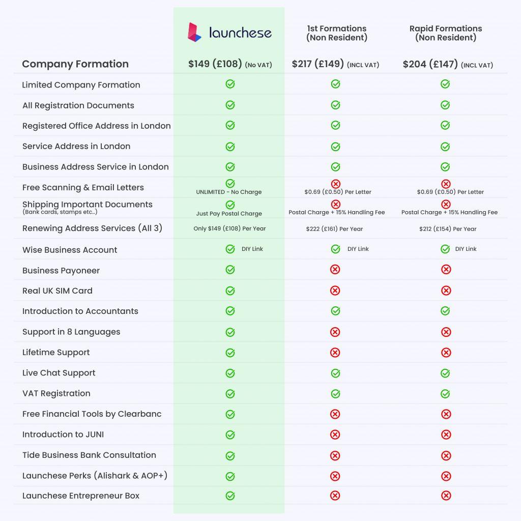 Launchese Comparison Chart